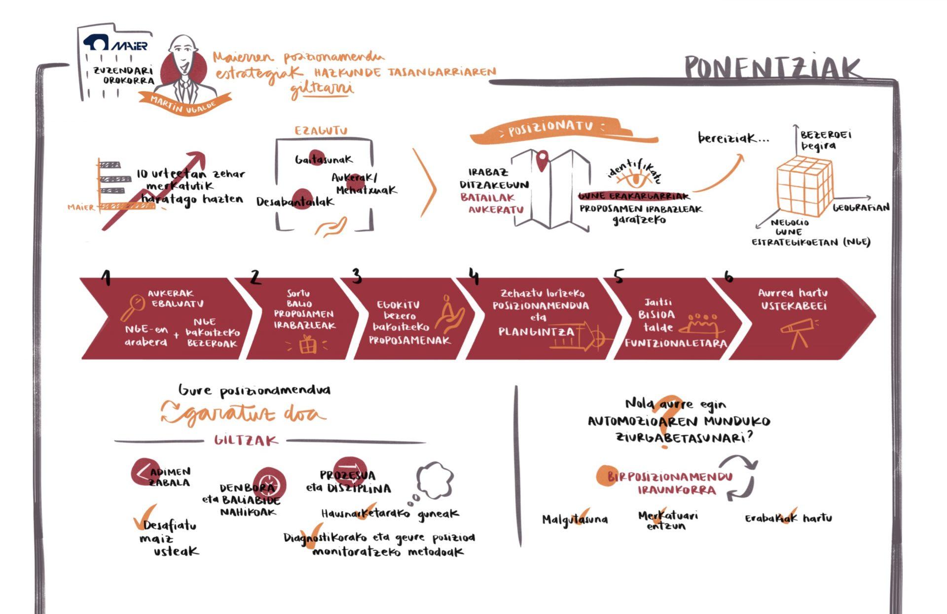 Visualización de conferencia