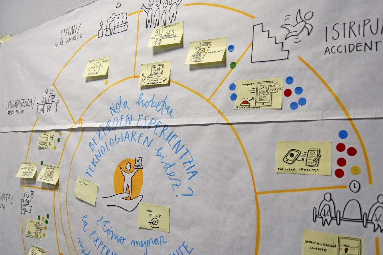 Brainstorming visual